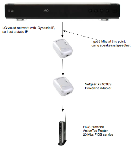 LG BD300 Network Diagram